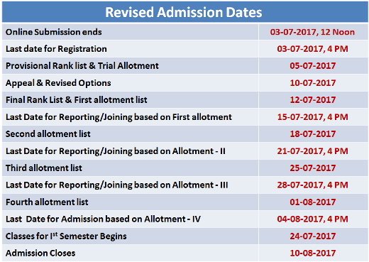 Polytechnic Trial allotment result 2017
