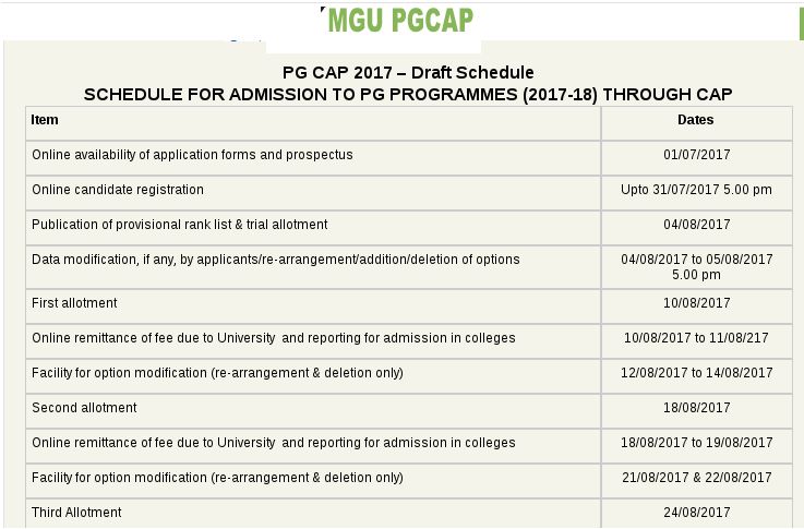 MG University PG CAP 2017 Trial Allotment